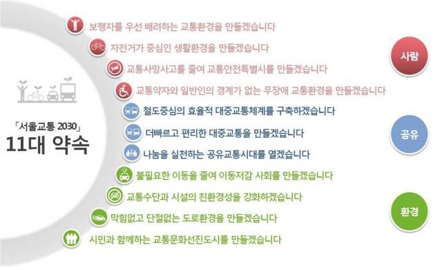 seoultransportvision2030