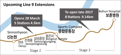 Line 9 Extension